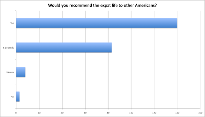 Overseas Exile Expat Survey Results — Emotions