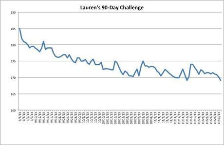 ViSalus 90-Day Challenge Results