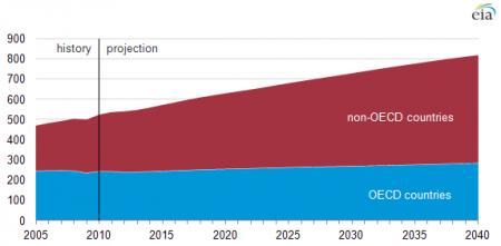 Projected world primary energy consumption, quadrillion Btu.