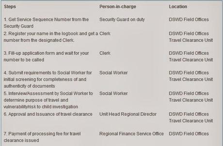Travel Clearance for Minor (Solo Parents)