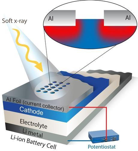 This schematic depicts a new spectroscopy technique that offers a never-before-seen look at how electrodes function. Windows etched into a foil covering allow soft X-rays to measure charge dynamics in an operating electrode.