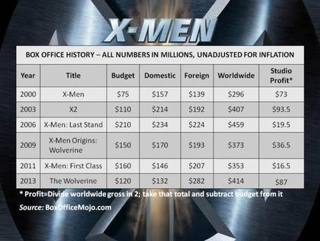 X-Men Profit
