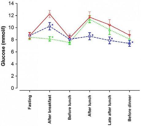 Fasting Blood Sugar Levels Chart