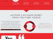 Making Money from Viral Videos YouTube (Infographic)