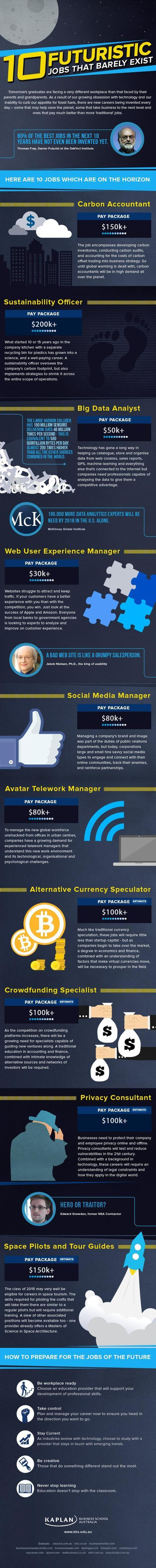 10-futuristic-jobs-that-barely-exist-infographic