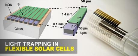 Light Trapping Scheme Makes Ultrathin Solar Cells Much Better