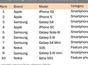 iPhone World's Best Selling Smartphone