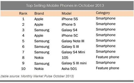 best phone list selo l ink co