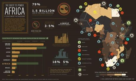 Renewable Energy Development in Africa infographic.