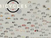 Evolution Bicycles Print