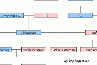King tut family tree paperblog