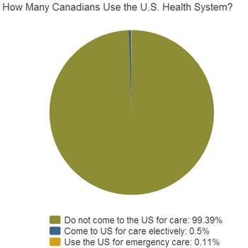 5 Myths about Canada's Health Care System