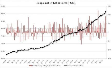 Record number of Americans (92m) not in labor force