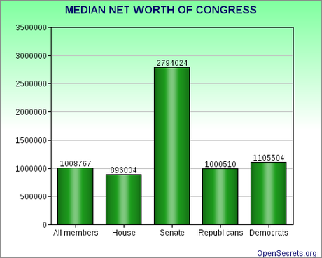 Why Congress Can't Understand Your Financial Struggle