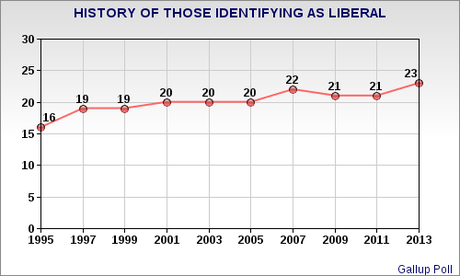More Americans Are Identifying Themselves As Liberals