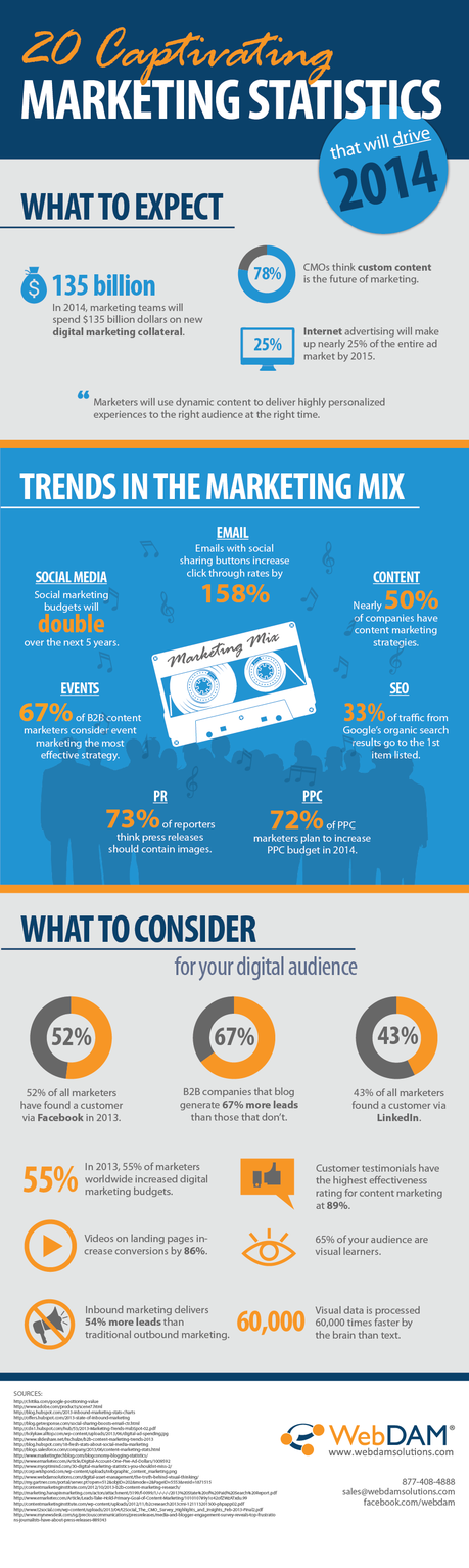 20 Amazing Social Media Statistics to Guide You in 2014 content strategy