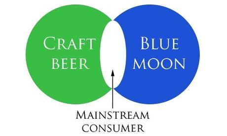 beer venn diagram