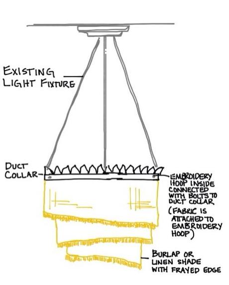 drawing Mess to YES: DIY Linen Drumshade Chandelier