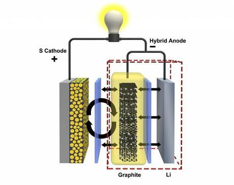 PNNL researchers have developed a hybrid anode made of graphite and lithium that could quadruple the lifespan of lithium-sulfur batteries.