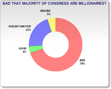 Public Says It Is Bad That Most Of Congress Are Millionaires