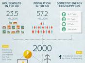 Evolution Energy Consumption Through Decades!