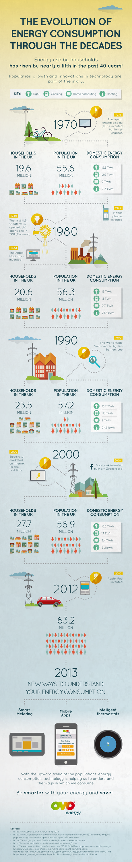 The evolution of energy consumption through the decades