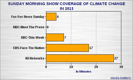 Corporate Media Is Ignoring The Problem Of Climate Change