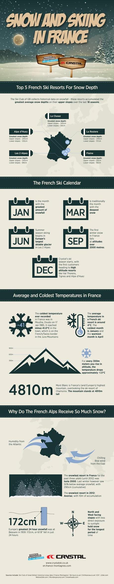 A visual guide to skiing in France