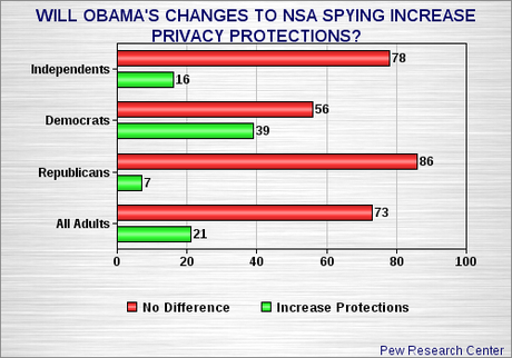 Public Is Not Buying In To Obama's NSA Spying Changes