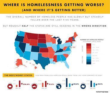 Where homelessness is getting worse (and where it's getting better) http://thkpr.gs/1dYvMFd
