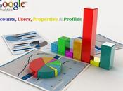 Track Your Search Engine Marketing Campaign with Google Analytics..