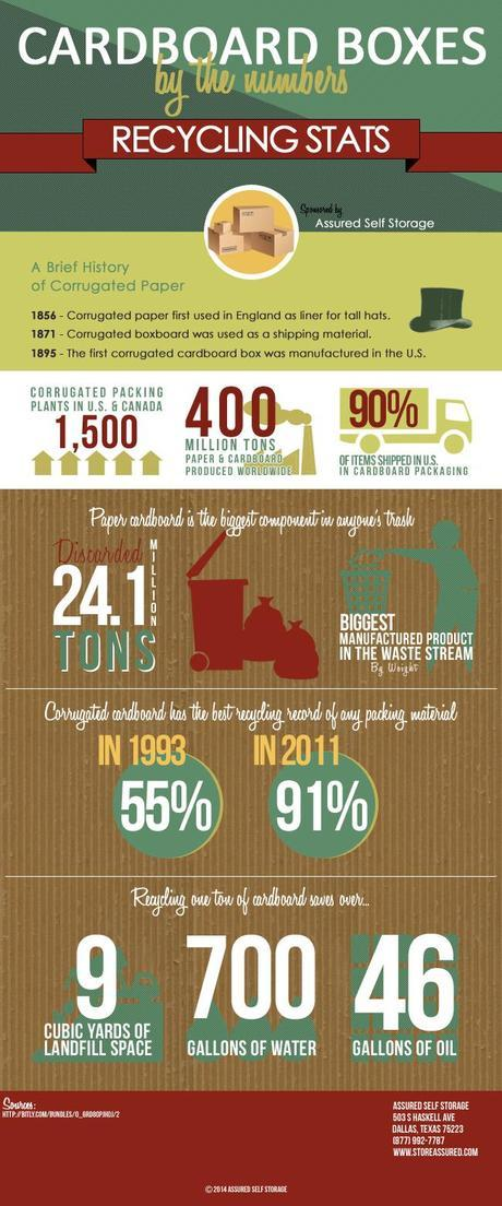 Cardboard Recycling Infographic
