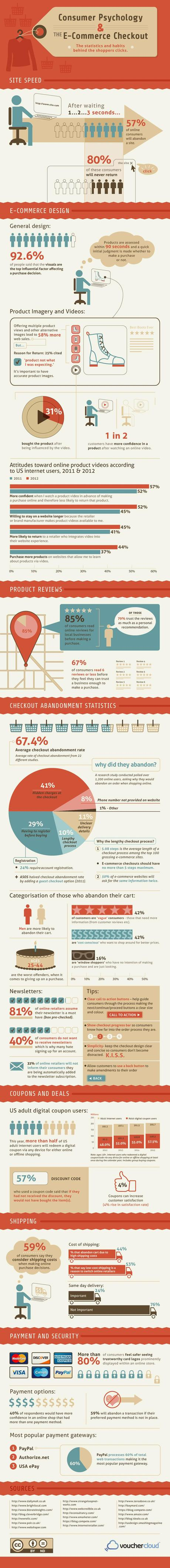 Consumer Psychology and Ecommerce Checkout