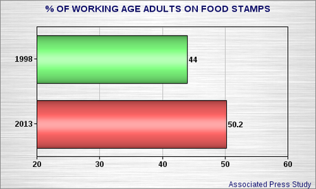 How To Fill Unemployment If Under Food Stamps