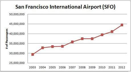 using airport passenger traffic to track the economy
