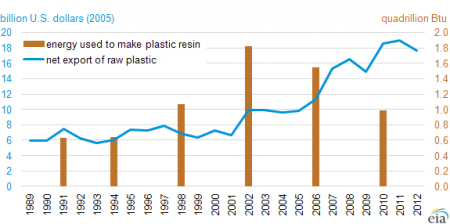 Plastic resin industry energy consumption and net exports of raw plastics