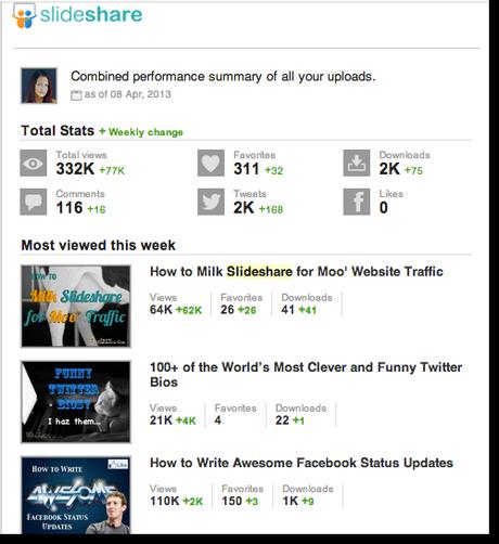 Slideshare new stats