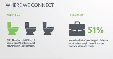 Social Media in the Bathroom