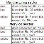 Benefits to MSE sector in Andhra Pradesh