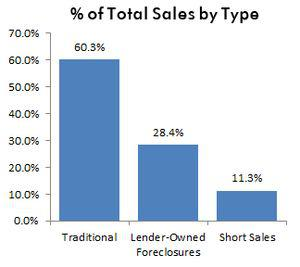 Sep11-percent of sales by type