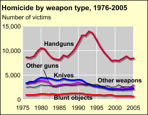 Trends in weapons used in homicides