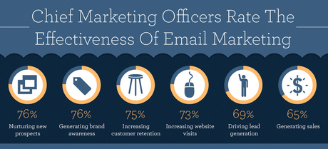 email effectiveness