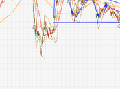 SembMarine Looking Bearish