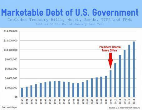 MARKETABLE DEBT-CHART
