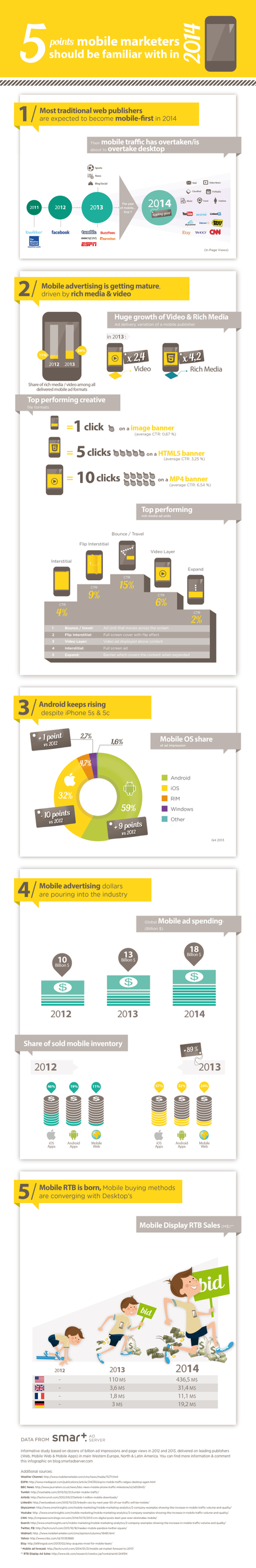 Infographic_5_points_mobile_marketers_should_know