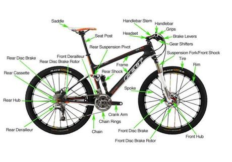 Just Sharing: Anatomy of Mountain Bike Parts & Components - Paperblog