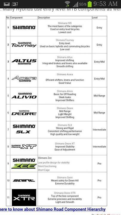 Shimano Groupset Family