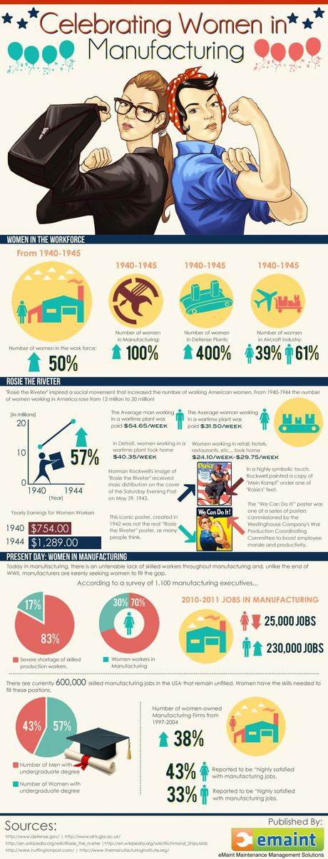 Infographic: Women in Manufacturing