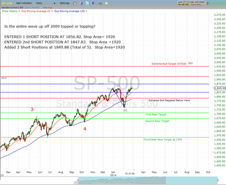 Added 3 Short Postions with a SPX 1920 Stop. I will be back in May.
