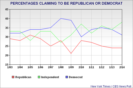 Republicans Are Still The Minority Party
